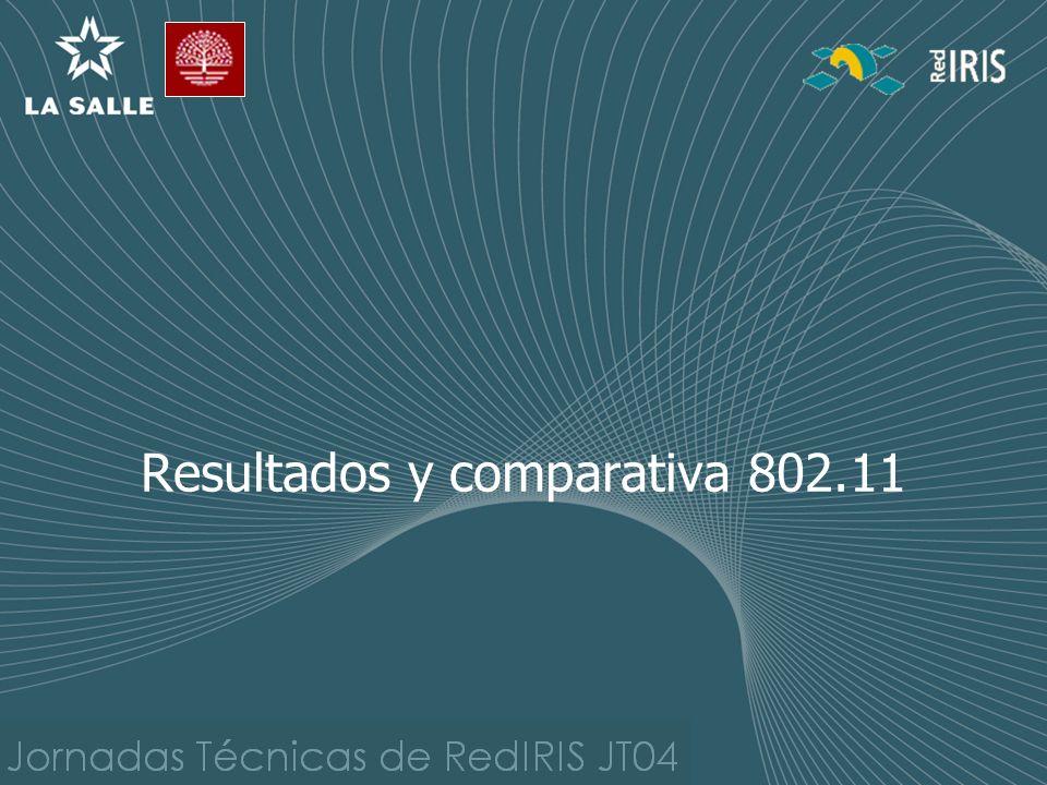 Resultados y comparativa 802.11