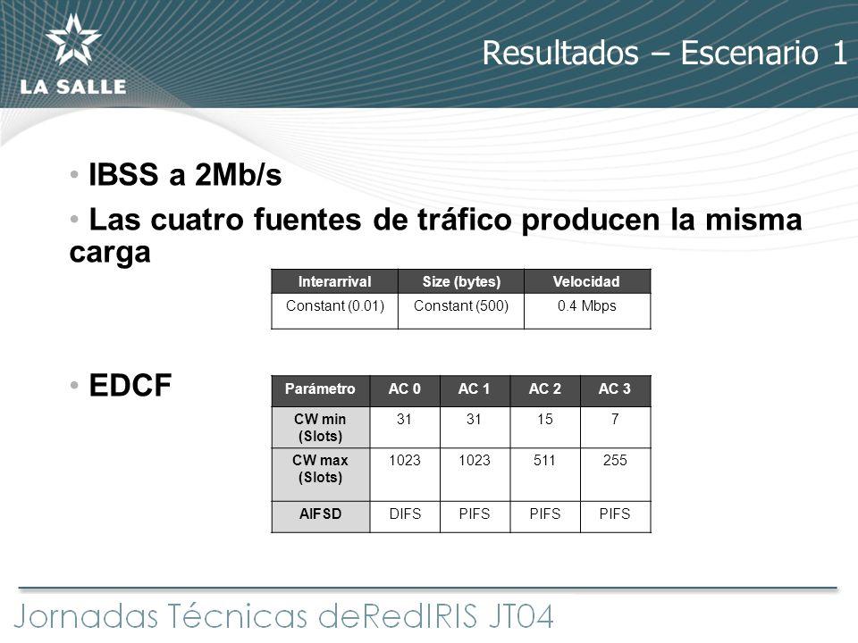 Resultados – Escenario 1 IBSS a 2Mb/s Las cuatro fuentes de tráfico producen la misma carga EDCF InterarrivalSize (bytes)Velocidad Constant (0.01)Cons
