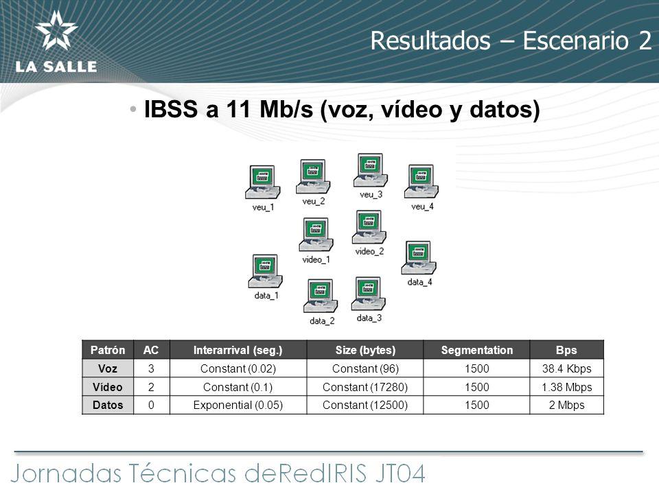 Resultados – Escenario 2 IBSS a 11 Mb/s (voz, vídeo y datos) PatrónACInterarrival (seg.)Size (bytes)SegmentationBps Voz3Constant (0.02)Constant (96)15