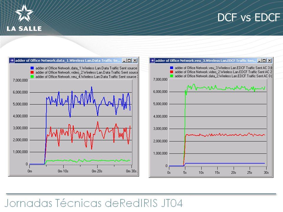 DCF vs EDCF