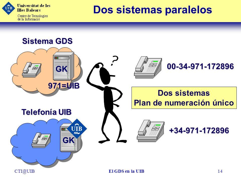 CTI@UIBEl GDS en la UIB14 Dos sistemas paralelos00-34-971-172896 +34-971-172896 Telefonía UIB Sistema GDS GK 971=UIB GK Dos sistemas Plan de numeració