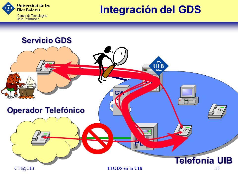 CTI@UIBEl GDS en la UIB15 Integración del GDS Operador Telefónico Servicio GDS GK GW PBX Telefonía UIB