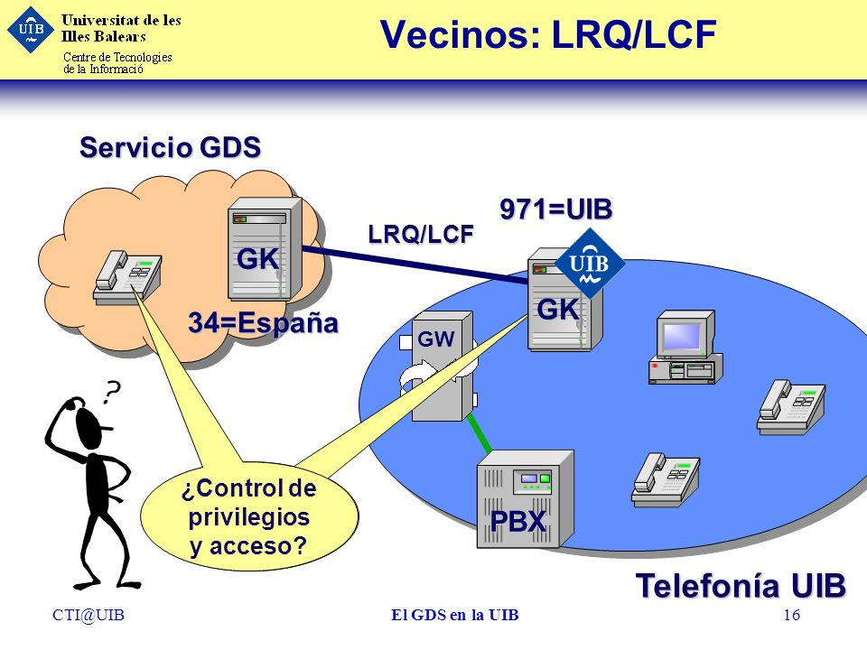 CTI@UIBEl GDS en la UIB16 Vecinos: LRQ/LCF Servicio GDS GW PBX 971=UIB GK 34=España Definir Reglas ¿Control de privilegios y acceso? LRQ/LCF Telefonía