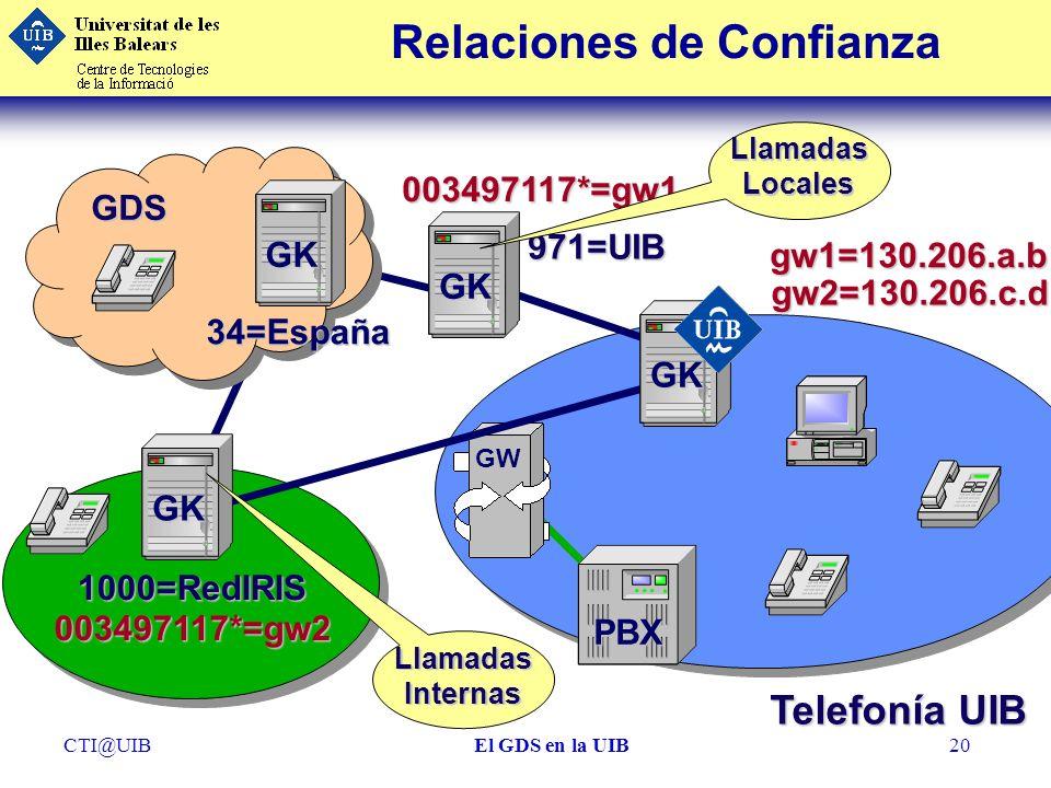 CTI@UIBEl GDS en la UIB20 Relaciones de Confianza Telefonía UIB GW PBX 971=UIB GK GDS GK 34=España 003497117*=gw1 1000=RedIRIS 003497117*=gw2 GK GK gw
