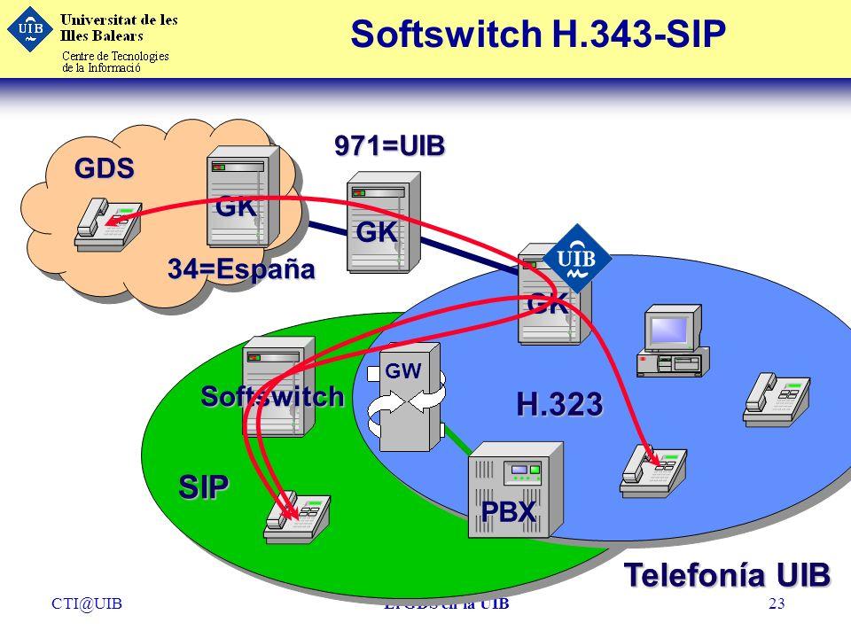 CTI@UIBEl GDS en la UIB23 Softswitch H.343-SIP Telefonía UIB GW PBX GK GDS GK 34=España GK 971=UIB H.323 SIP Softswitch