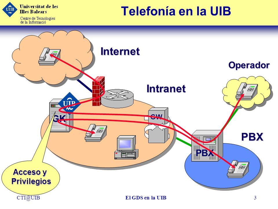 CTI@UIBEl GDS en la UIB3 Telefonía en la UIBInternet Intranet PBX GK GW PBX Operador Acceso y Privilegios