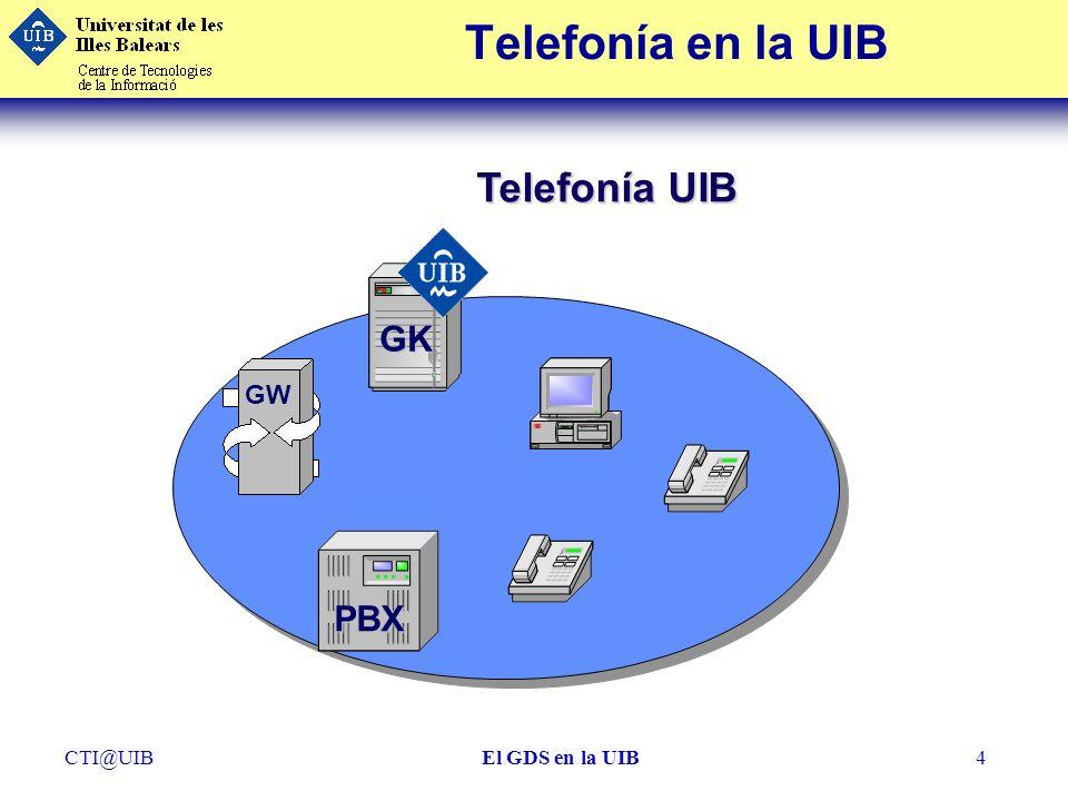 CTI@UIBEl GDS en la UIB4 Telefonía en la UIB Telefonía UIB GK GW PBX