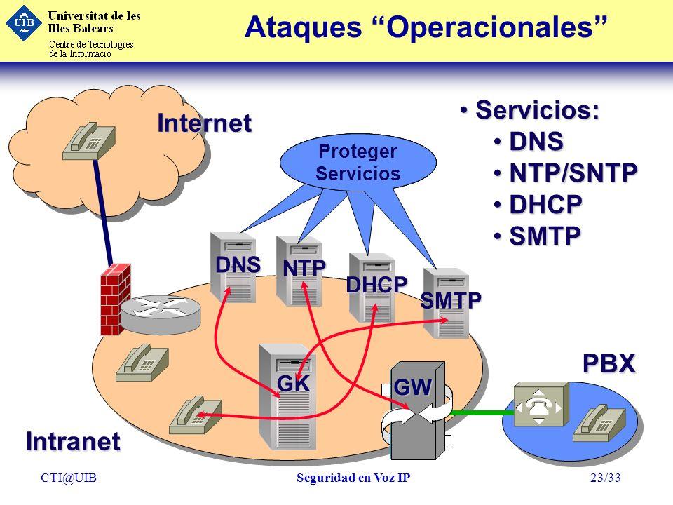 CTI@UIBSeguridad en Voz IP23/33 Ataques OperacionalesInternet GK GW Intranet PBX Servicios: Servicios: DNS DNS NTP/SNTP NTP/SNTP DHCP DHCP SMTP SMTP D