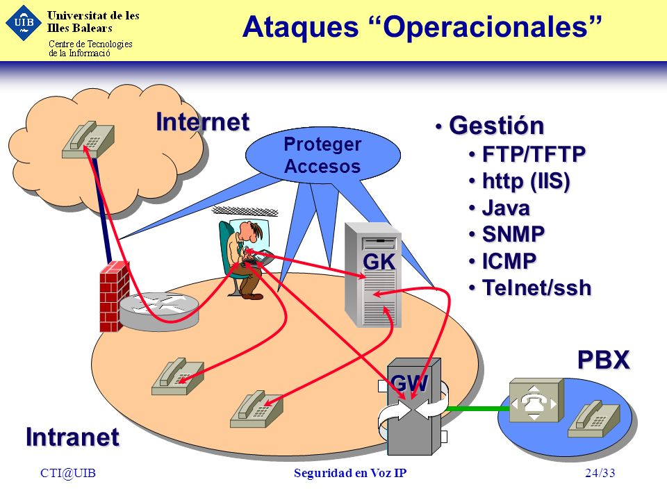 CTI@UIBSeguridad en Voz IP24/33 Proteger Servicios Proteger Accesos Ataques OperacionalesInternet GK GW Intranet PBX Gestión Gestión FTP/TFTP FTP/TFTP