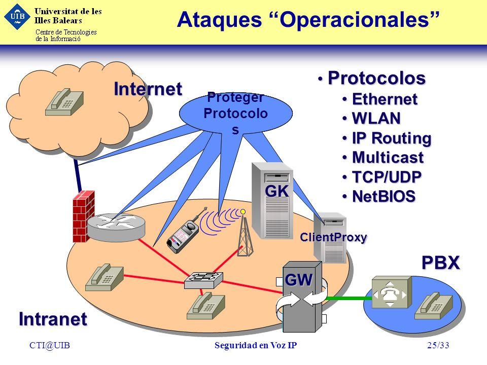 CTI@UIBSeguridad en Voz IP25/33 ClientProxy Ataques OperacionalesInternet GW Intranet PBX Protocolos Protocolos Ethernet Ethernet WLAN WLAN IP Routing