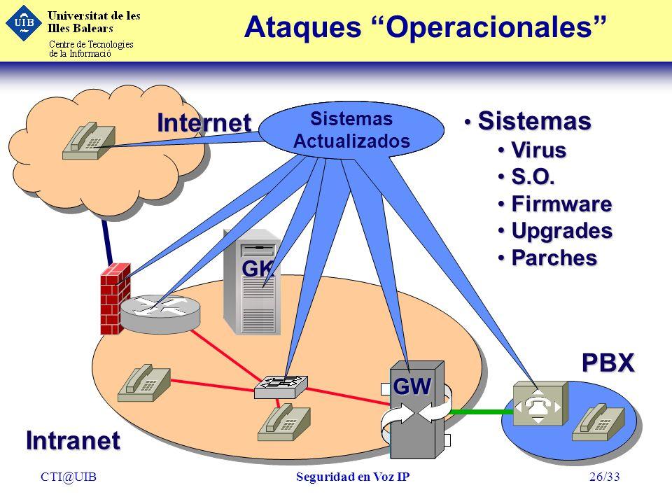 CTI@UIBSeguridad en Voz IP26/33 Ataques OperacionalesInternet GW Intranet PBX Sistemas Sistemas Virus Virus S.O. S.O. Firmware Firmware Upgrades Upgra