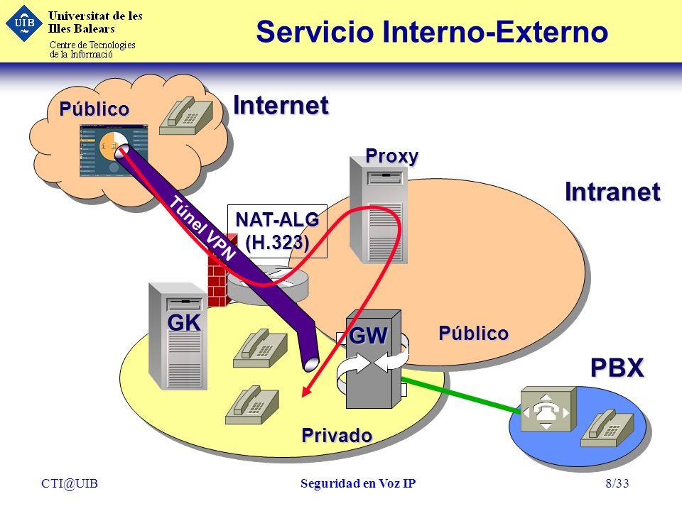 CTI@UIBSeguridad en Voz IP19/33 Seguridad: H.235 (I)GK Autenticación e Integridad Autenticación e Integridad IPSec IPSec SHA: secreto = password SHA: secreto = password No Repudio Certificados No Repudio Certificados Registro Registro Señalización de llamada Señalización de llamada Control de llamada Control de llamada Firewalls Stateful Firewalls Stateful Compatibilidad Compatibilidad