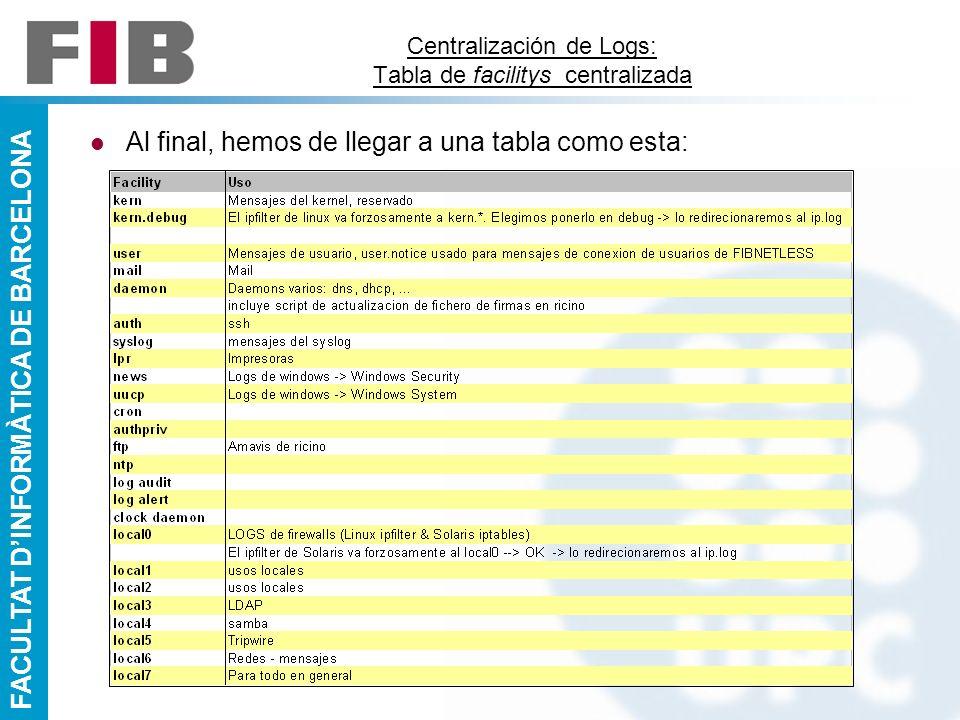 FACULTAT DINFORMÀTICA DE BARCELONA Centralización de Logs: Tabla de facilitys centralizada Al final, hemos de llegar a una tabla como esta: