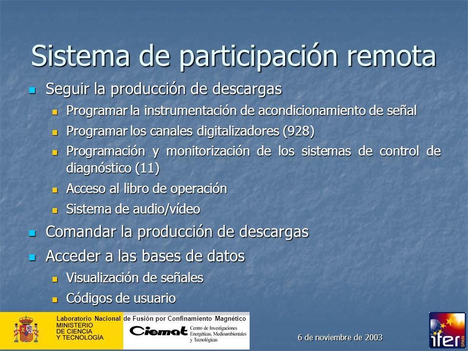 Laboratorio Nacional de Fusión por Confinamiento Magnético 6 de noviembre de 2003 Sistema de participación remota Seguir la producción de descargas Se