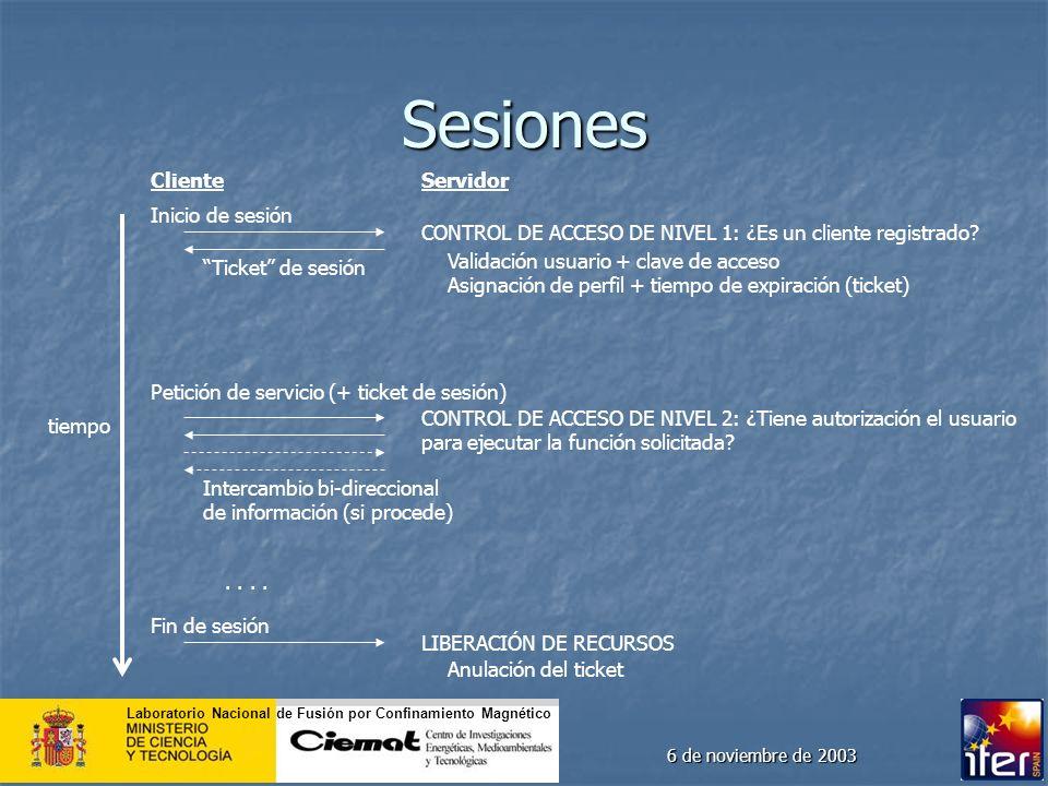 Laboratorio Nacional de Fusión por Confinamiento Magnético 6 de noviembre de 2003 Sesiones ClienteServidor tiempo Inicio de sesión CONTROL DE ACCESO D