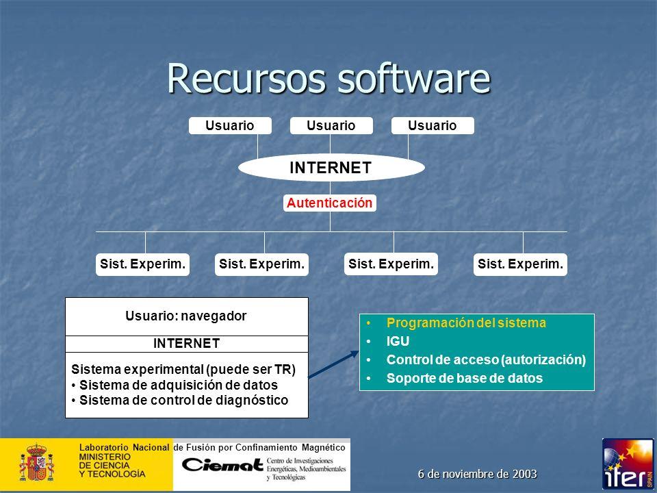 Laboratorio Nacional de Fusión por Confinamiento Magnético 6 de noviembre de 2003 Recursos software INTERNET Usuario Sist. Experim. Usuario: navegador