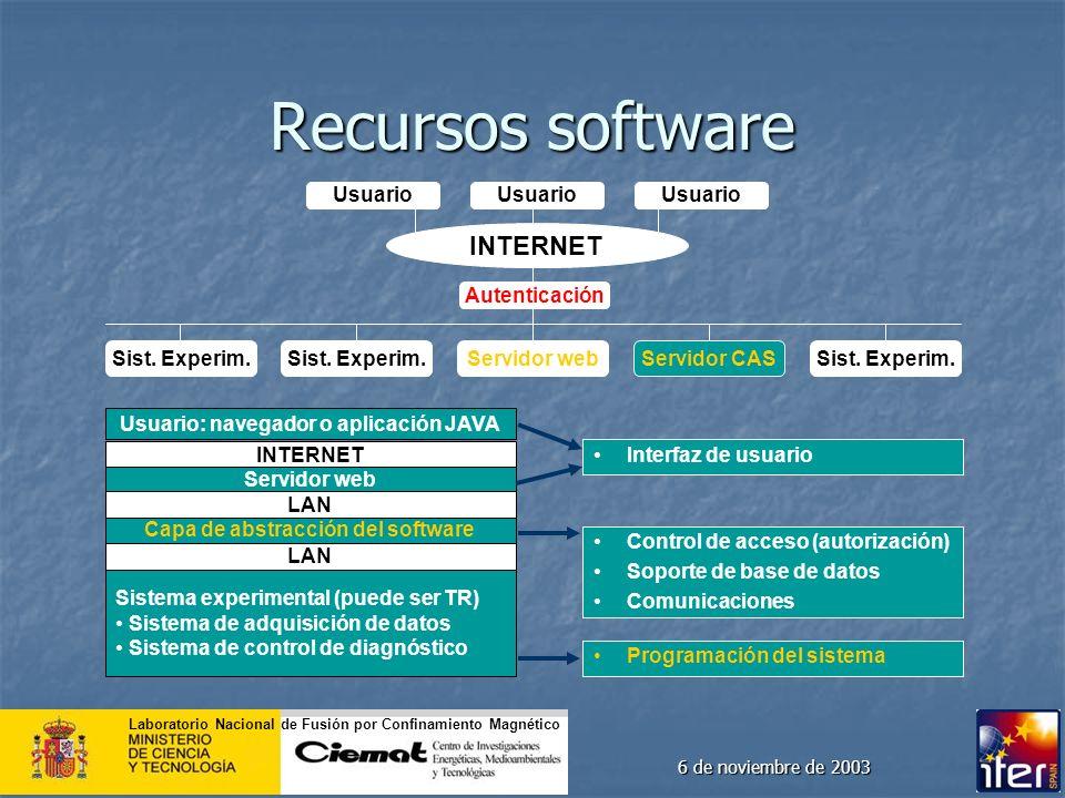 Laboratorio Nacional de Fusión por Confinamiento Magnético 6 de noviembre de 2003 Recursos software INTERNET Usuario Sist. Experim. Autenticación Serv