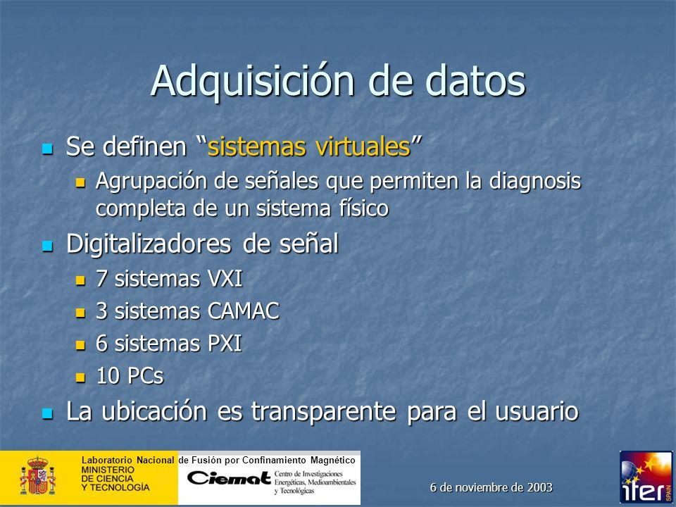 Laboratorio Nacional de Fusión por Confinamiento Magnético 6 de noviembre de 2003 Adquisición de datos Se definen sistemas virtuales Se definen sistem