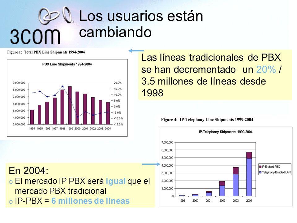Las líneas tradicionales de PBX se han decrementado un 20% / 3.5 millones de líneas desde 1998 En 2004: El mercado IP PBX será igual que el mercado PB