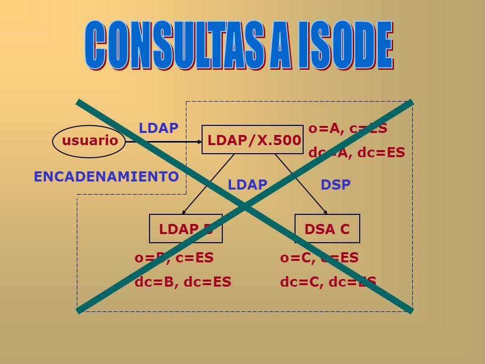 usuarioLDAP/X.500 LDAP BDSA C LDAP ENCADENAMIENTO o=A, c=ES dc=A, dc=ES o=B, c=ES dc=B, dc=ES o=C, c=ES dc=C, dc=ES DSPLDAP