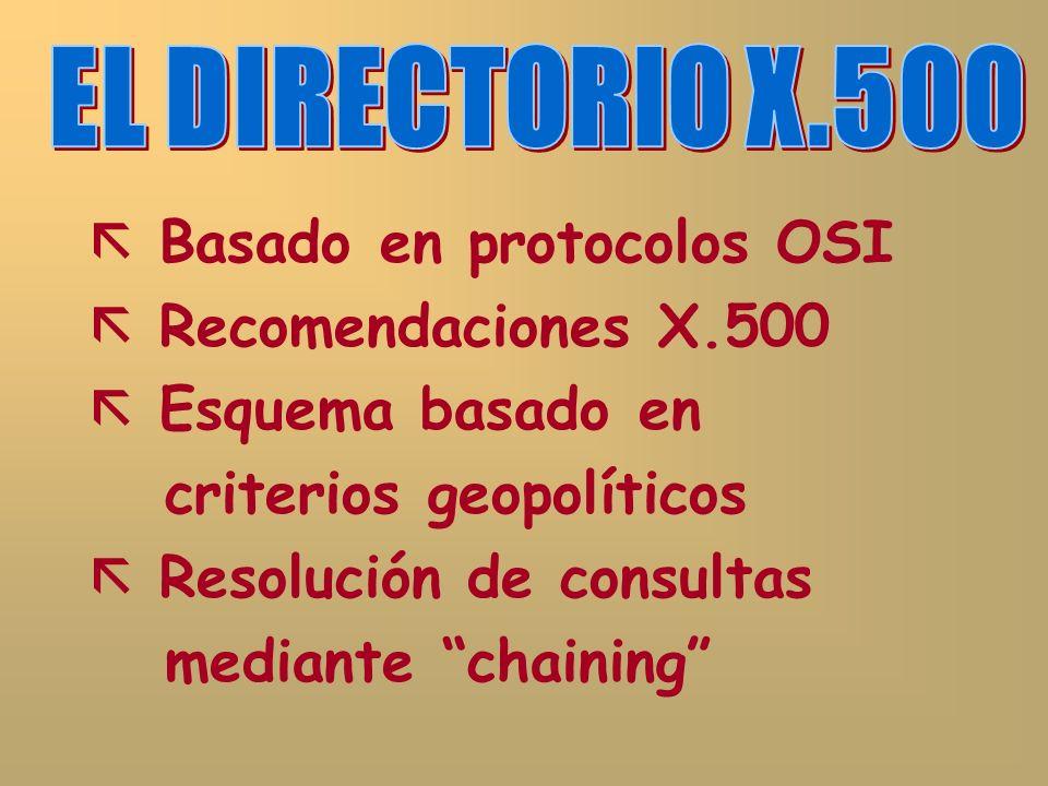 Basado en protocolos OSI Recomendaciones X.500 Esquema basado en criterios geopolíticos Resolución de consultas mediante chaining