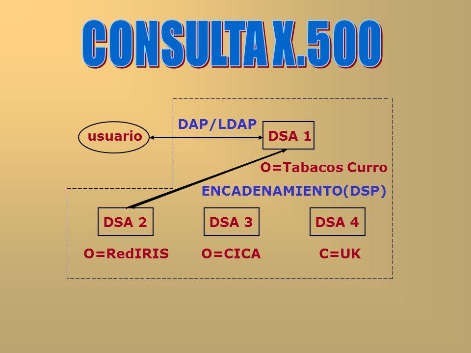 usuarioDSA 1 O=Tabacos Curro DSA 2DSA 3 O=RedIRISO=CICA DSA 4 C=UK DAP/LDAP ENCADENAMIENTO(DSP)