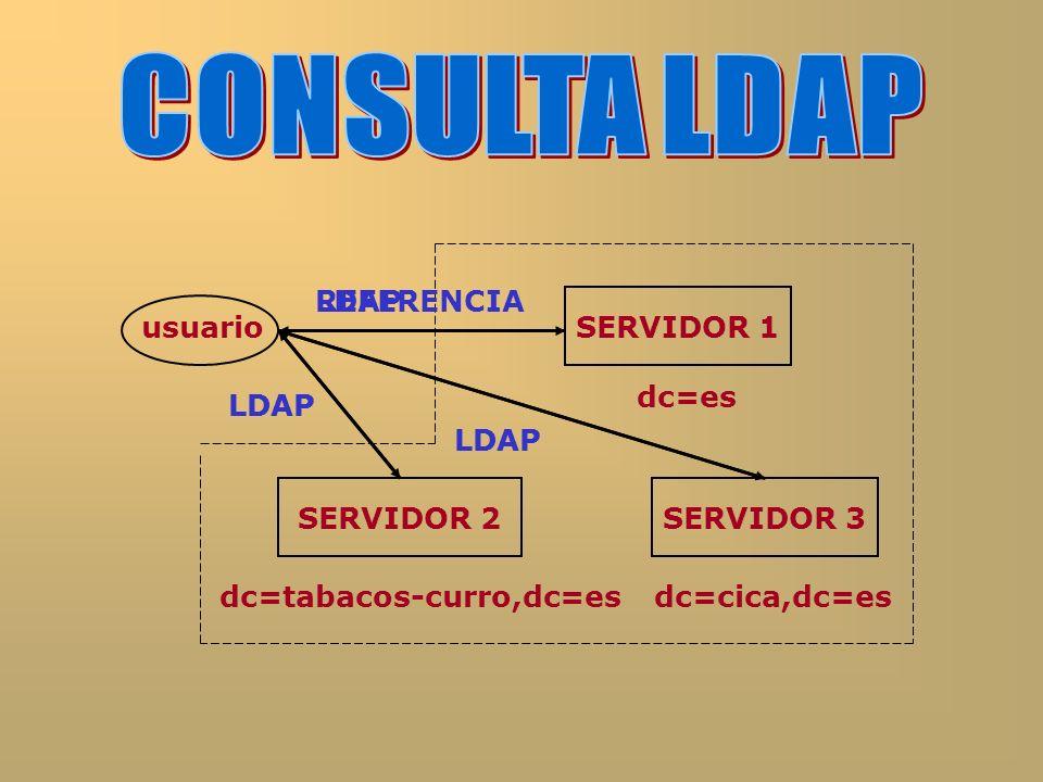 usuarioSERVIDOR 1 dc=es LDAPREFERENCIA dc=tabacos-curro,dc=es SERVIDOR 2SERVIDOR 3 dc=cica,dc=es LDAP