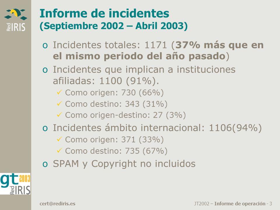 JT2002 – Informe de operación - 3cert@rediris.es Informe de incidentes (Septiembre 2002 – Abril 2003) oIncidentes totales: 1171 (37% más que en el mismo periodo del año pasado) oIncidentes que implican a instituciones afiliadas: 1100 (91%).