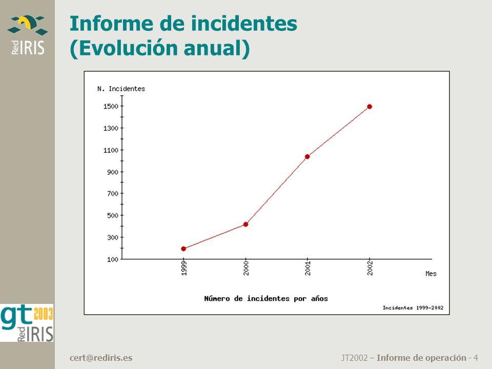 JT2002 – Informe de operación - 4cert@rediris.es Informe de incidentes (Evolución anual)