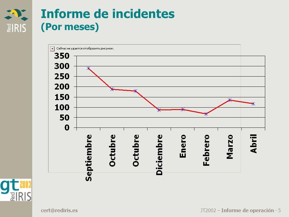 JT2002 – Informe de operación - 5cert@rediris.es Informe de incidentes (Por meses)