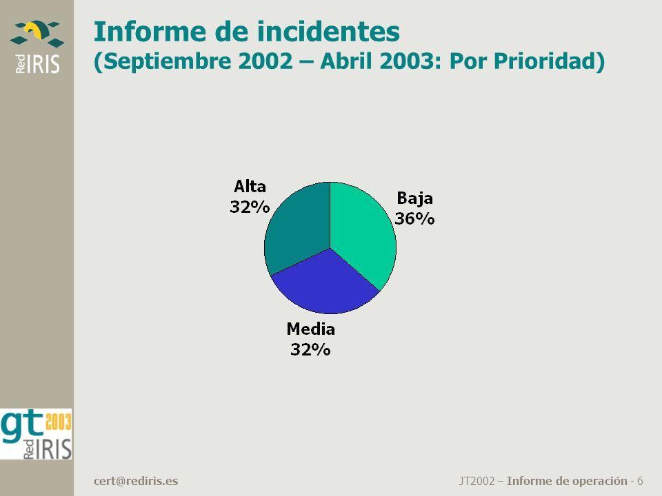JT2002 – Informe de operación - 6cert@rediris.es Informe de incidentes (Septiembre 2002 – Abril 2003: Por Prioridad)