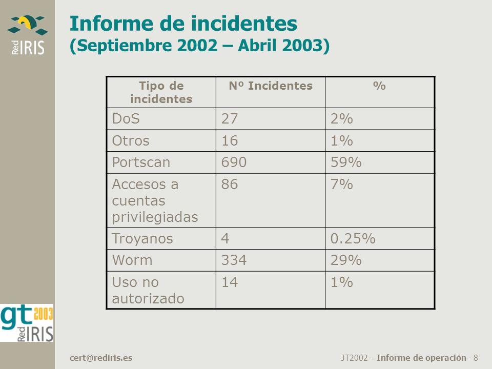 JT2002 – Informe de operación - 8cert@rediris.es Informe de incidentes (Septiembre 2002 – Abril 2003) Tipo de incidentes Nº Incidentes% DoS272% Otros161% Portscan69059% Accesos a cuentas privilegiadas 867% Troyanos40.25% Worm33429% Uso no autorizado 141%
