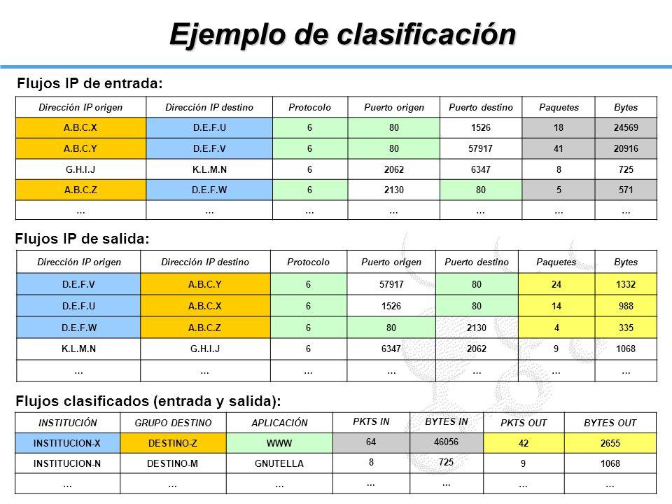 Ejemplo de clasificación Dirección IP origenDirección IP destinoProtocoloPuerto origenPuerto destinoPaquetesBytes A.B.C.XD.E.F.U68015261824569 A.B.C.Y