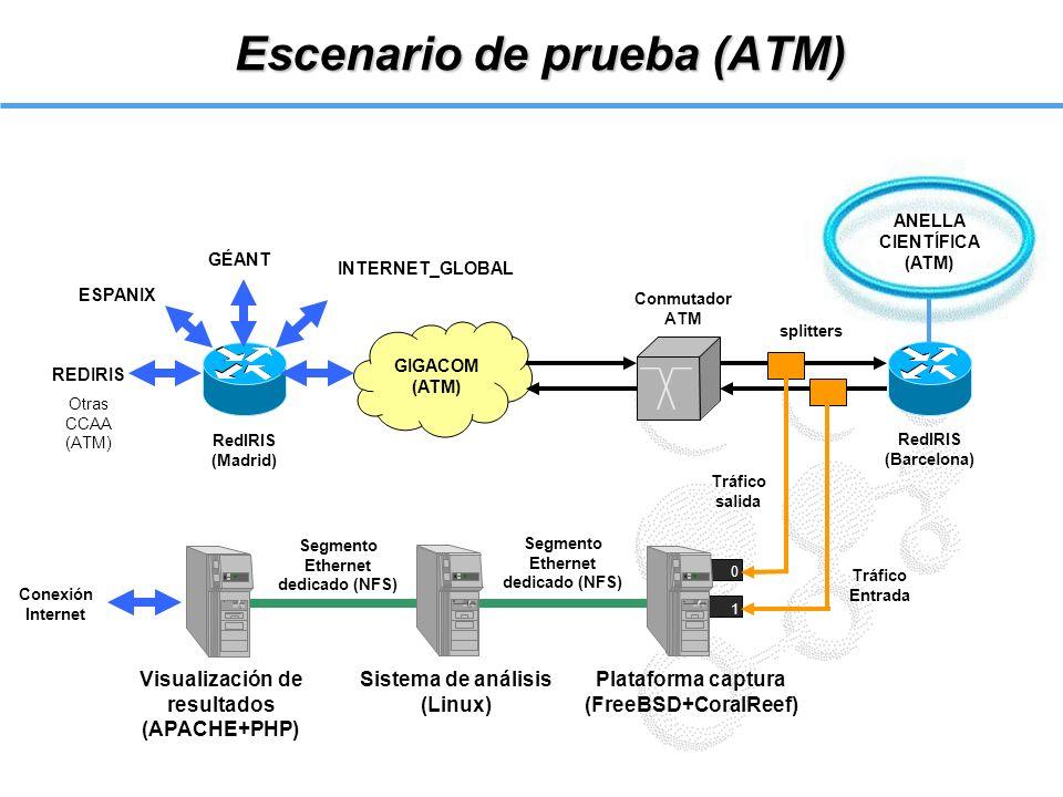 Escenario de prueba (ATM) 0 1 ANELLA CIENTÍFICA (ATM) GIGACOM (ATM) REDIRIS Otras CCAA (ATM) ESPANIX GÉANT INTERNET_GLOBAL Plataforma captura (FreeBSD