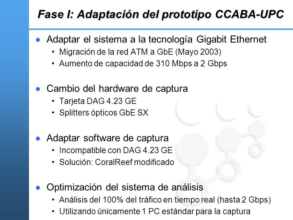 Fase I: Adaptación del prototipo CCABA-UPC Adaptar el sistema a la tecnología Gigabit Ethernet Migración de la red ATM a GbE (Mayo 2003) Aumento de ca
