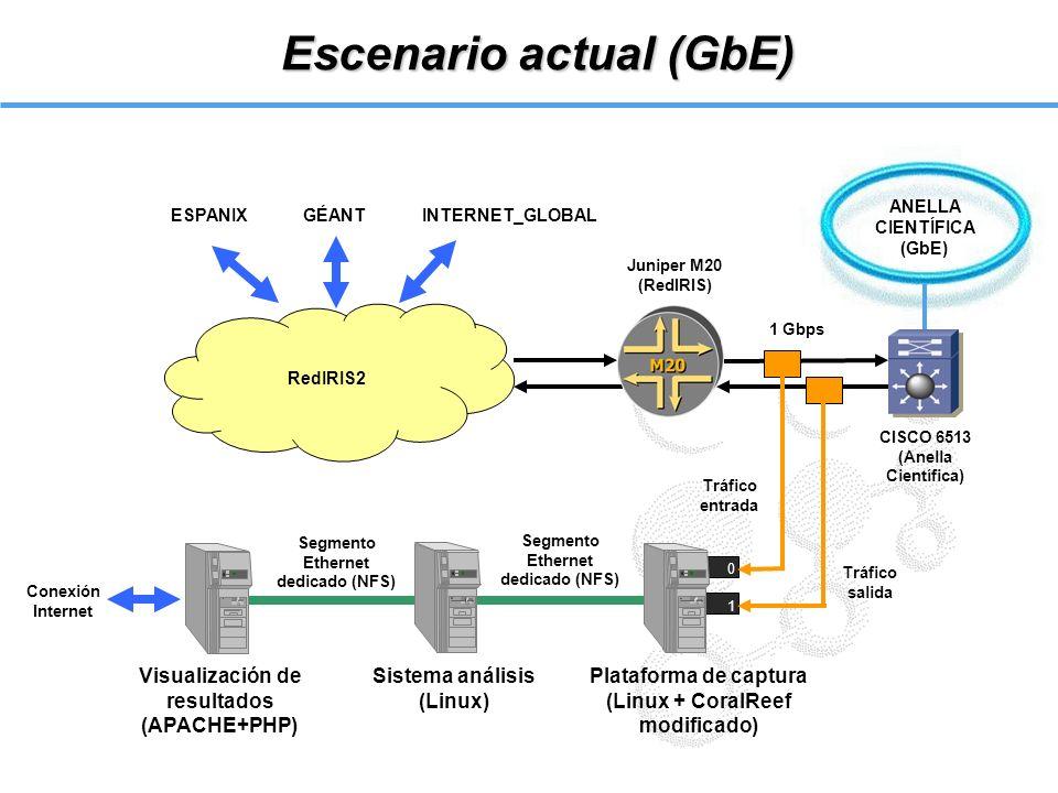 RedIRIS2 Escenario actual (GbE) 0 1 ESPANIX GÉANT INTERNET_GLOBAL Plataforma de captura (Linux + CoralReef modificado) Sistema análisis (Linux) Visual