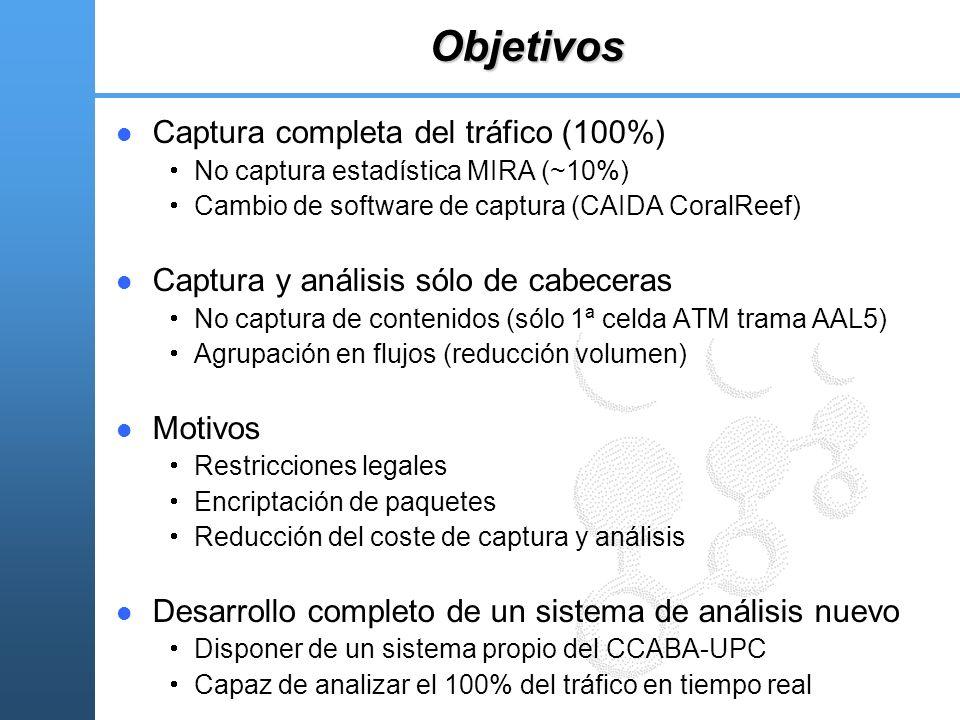 Objetivos Captura completa del tráfico (100%) No captura estadística MIRA (~10%) Cambio de software de captura (CAIDA CoralReef) Captura y análisis só