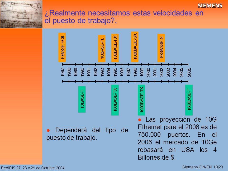 RedIRIS 27, 28 y 29 de Octubre 2004 ¿Realmente necesitamos estas velocidades en el puesto de trabajo?. Dependerá del tipo de puesto de trabajo. Las pr