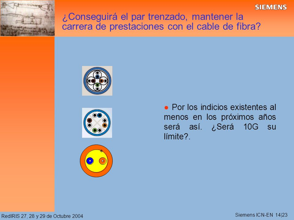 RedIRIS 27, 28 y 29 de Octubre 2004 Por los indicios existentes al menos en los próximos años será así. ¿Será 10G su límite?. ¿Conseguirá el par trenz