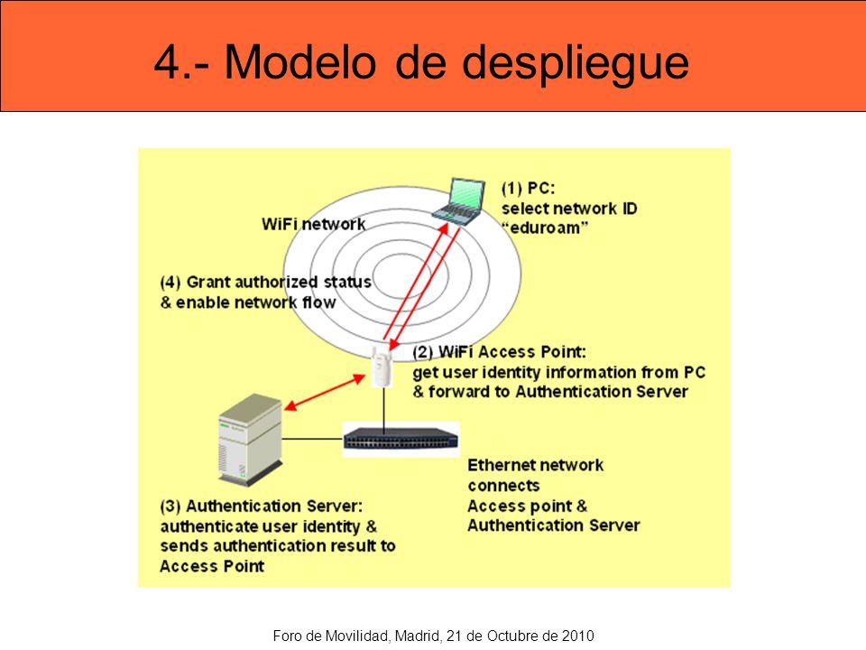 4.- Modelo de despliegue Foro de Movilidad, Madrid, 21 de Octubre de 2010