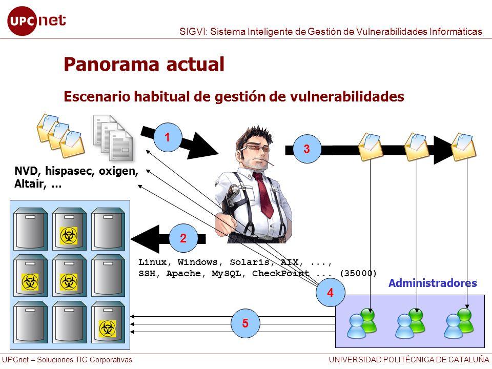 UPCnet – Soluciones TIC Corporativas UNIVERSIDAD POLITÉCNICA DE CATALUÑA SIGVI: Sistema Inteligente de Gestión de Vulnerabilidades Informáticas Propuesta de solución: SIGVI Objetivos Crear una herramienta FREE que diera solución a la necesidad Automatizar las tareas de recolección, comparación y aviso Proporcionar a los administradores un entorno colaborativo de seguimiento de las alertas y repositorio de vulnerabilidades Proporcionar a los responsables un entorno de consulta del estado de las infraestructuras y herramientas de reporting