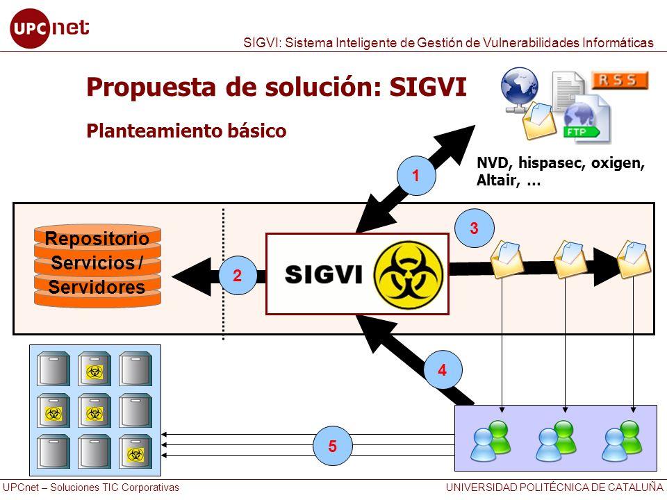 UPCnet – Soluciones TIC Corporativas UNIVERSIDAD POLITÉCNICA DE CATALUÑA SIGVI: Sistema Inteligente de Gestión de Vulnerabilidades Informáticas 1 2 3