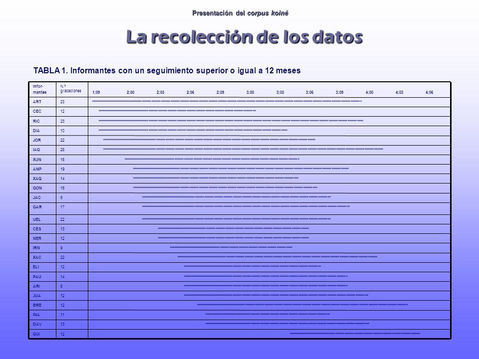 Presentación del corpus koiné La recolección de los datos