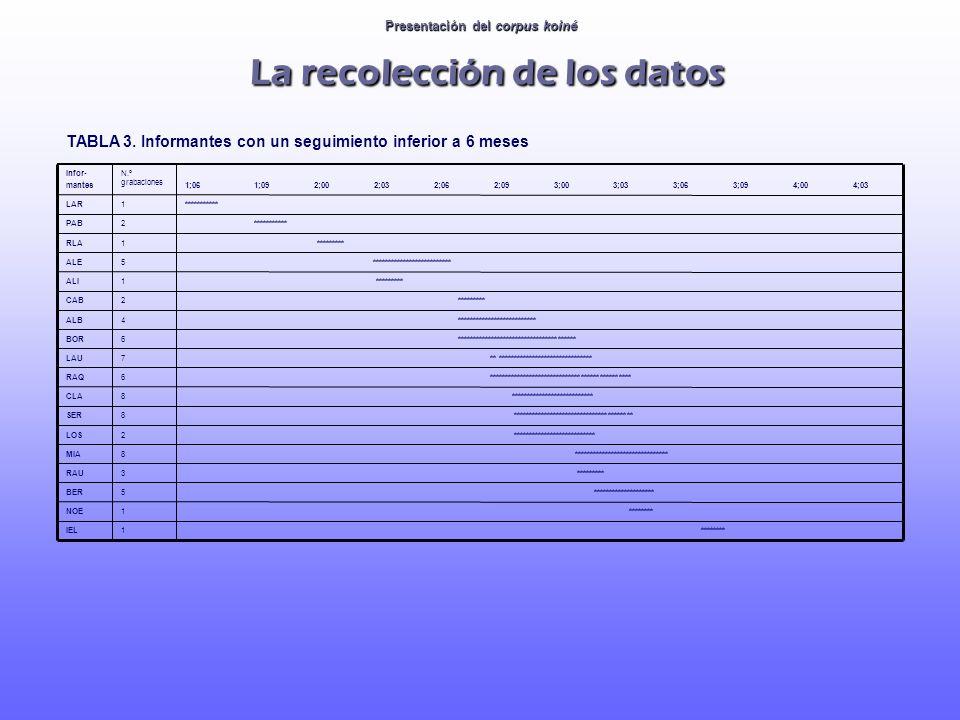 TABLA 3. Informantes con un seguimiento inferior a 6 meses 4;034;003;093;063;033;002;092;062;032;001;091;06 N.º grabaciones Infor- mantes ********1IEL