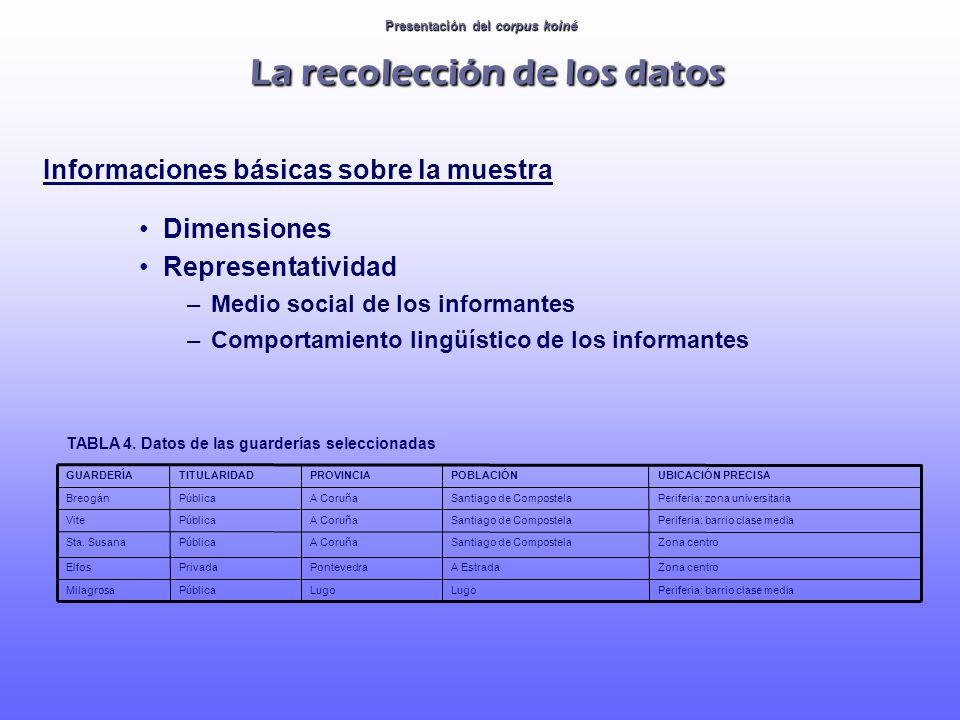 Informaciones básicas sobre la muestra Dimensiones Representatividad –Medio social de los informantes –Comportamiento lingüístico de los informantes P
