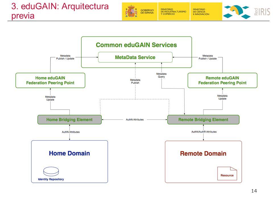 3. eduGAIN: Arquitectura previa 14