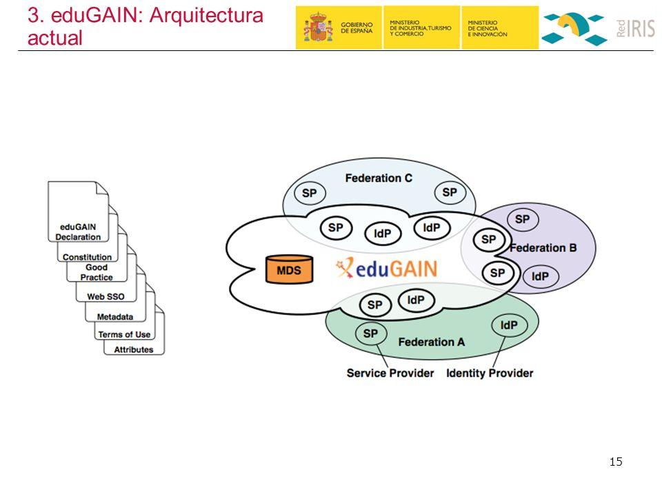 3. eduGAIN: Arquitectura actual 15