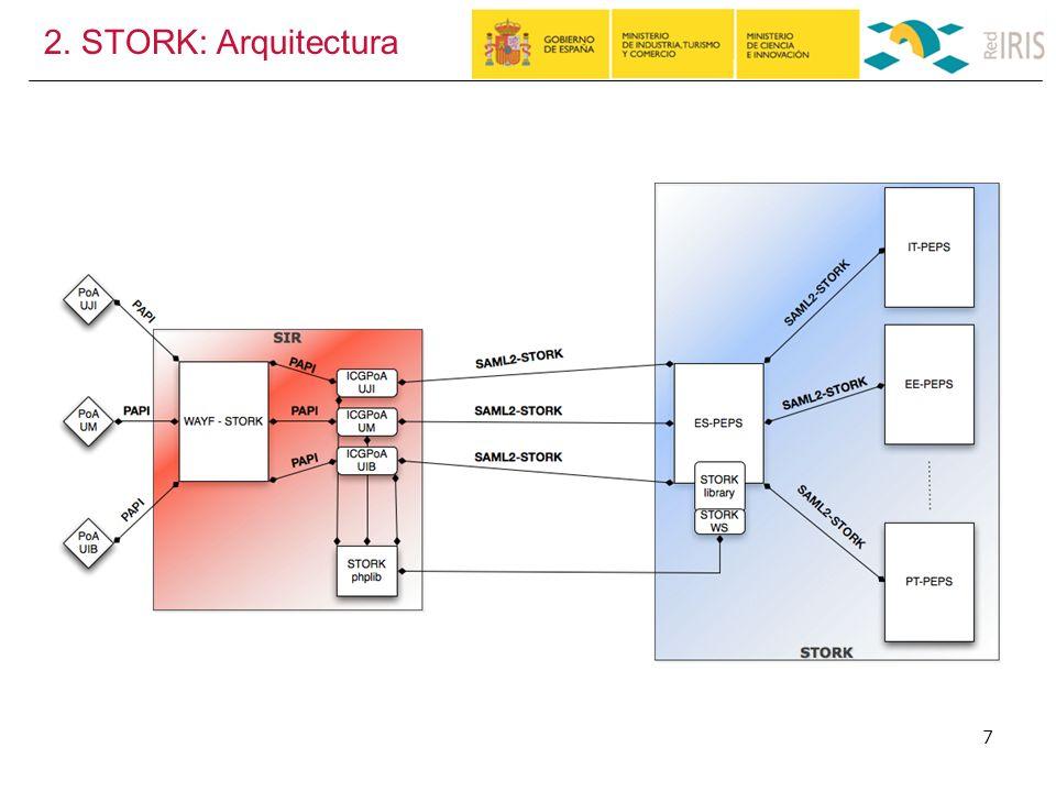 2. STORK: Arquitectura 7