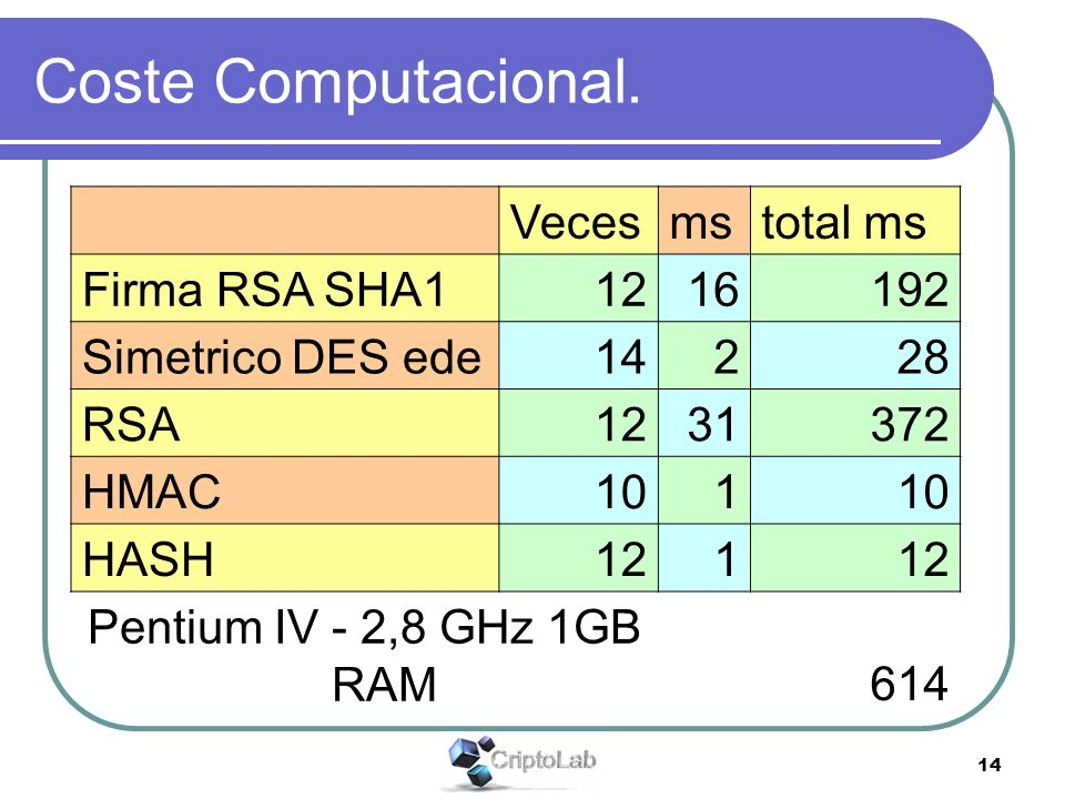 14 Coste Computacional. Vecesmstotal ms Firma RSA SHA11216192 Simetrico DES ede14228 RSA1231372 HMAC101 HASH121 Pentium IV - 2,8 GHz 1GB RAM614