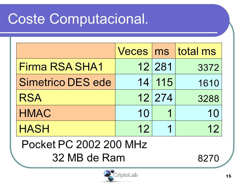 15 Coste Computacional. Vecesmstotal ms Firma RSA SHA112281 3372 Simetrico DES ede14115 1610 RSA12274 3288 HMAC101 HASH121 Pocket PC 2002 200 MHz 32 M